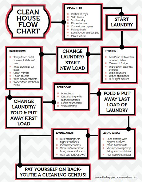 Printable Cleaning Flow Chart | The Happier Homemaker