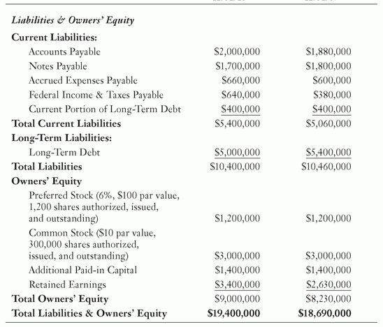 A Sample Balance Sheet - The Complete Idiot's Guide to MBA Basics ...