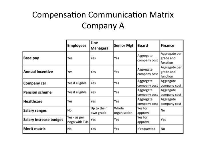 How to build and use a compensation communication matrix | Teneo ...