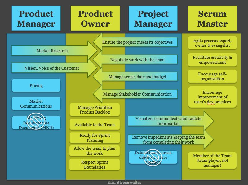 scrum - Why can't the ScrumMaster and the project manager be the ...