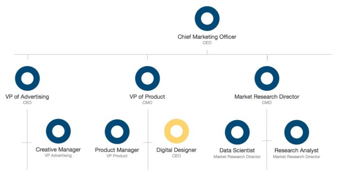 Resources to Create a Digital Marketing Org Chart for 2016 ...