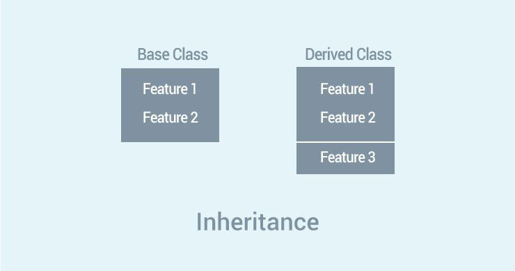 Python Inheritance (With Examples)