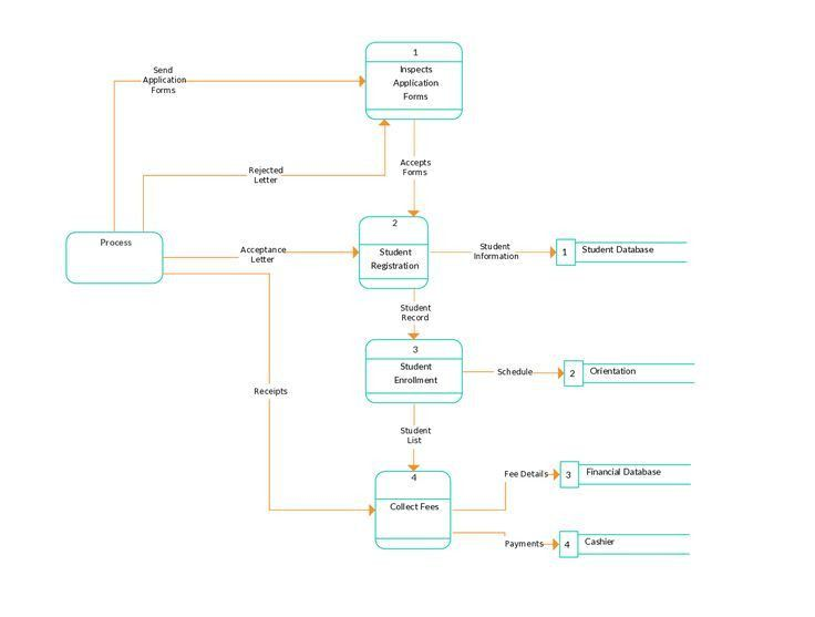 12 best Data Flow Diagrams (YC) images on Pinterest | Data flow ...