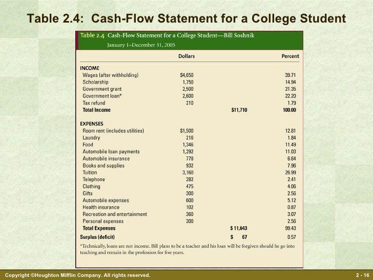 personal finance cash flow spreadsheet - Template