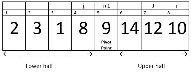 QuickSort in C++ with examples - HellGeeks