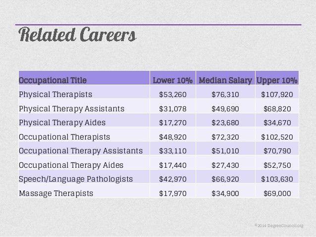 Degrees in Nursing - Emerging Trends for RNs