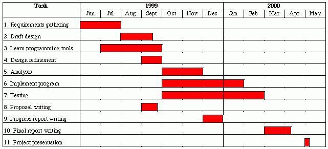 Gantt Chart Example 2