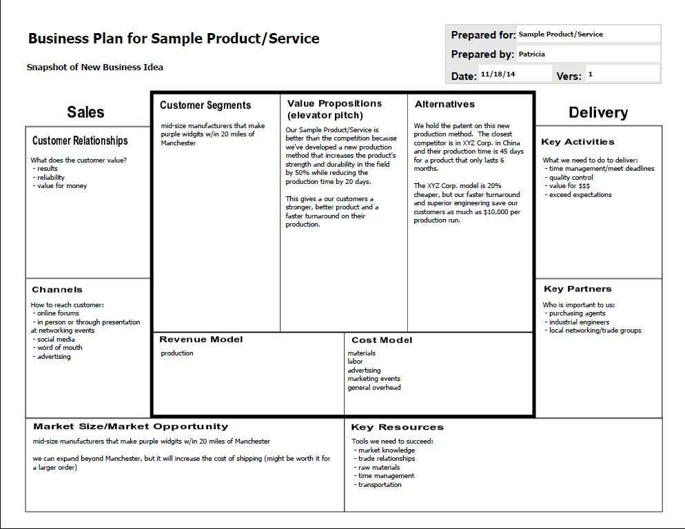 Business Tools: Business Model Canvas