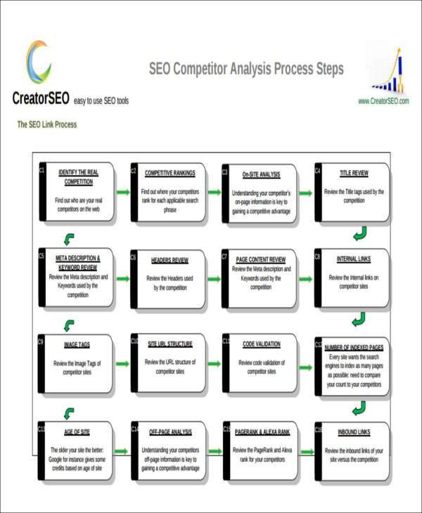 Sample Competitor Analysis Report - 7+ Examples in PDF, Word