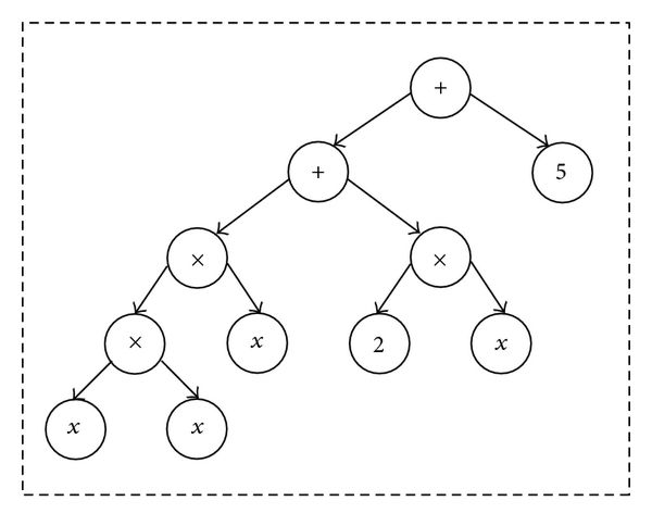 An example abstract-syntax tree corresponding to some function ...