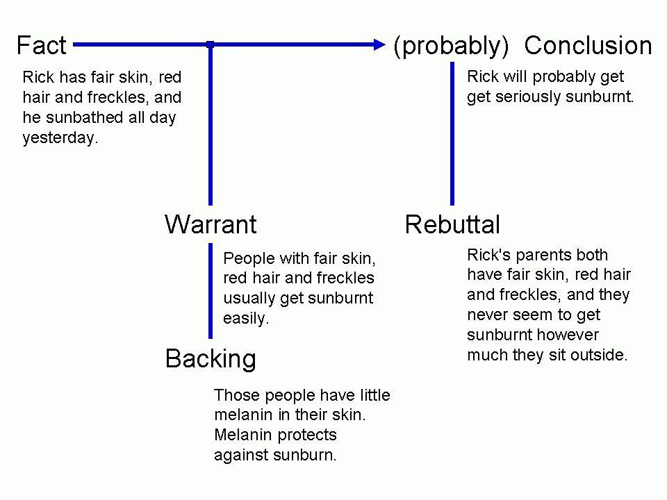 Toulmin method - Wikipedia