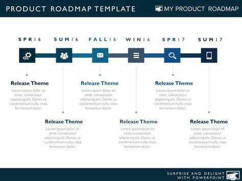 product strategy development cycle agile planning map software ...