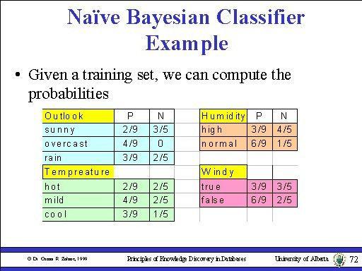 Naïve Bayesian Classifier Example