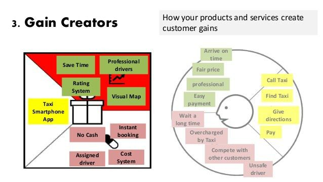 Value Proposition Canvas 101