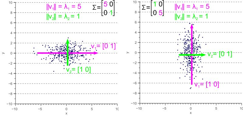 what does eigenvalues expres in the covariance matrix? - MATLAB ...