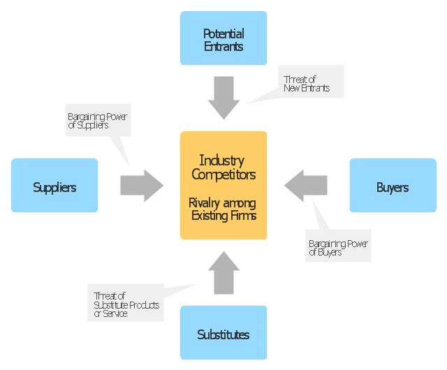 Competitor Analysis | Block diagram - Porter's five forces model ...