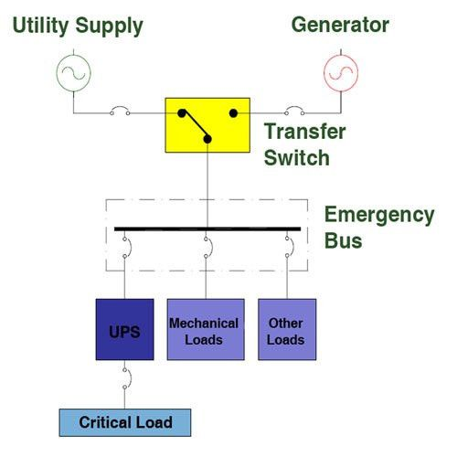 Automatic Diesel Generator Transfer Systems