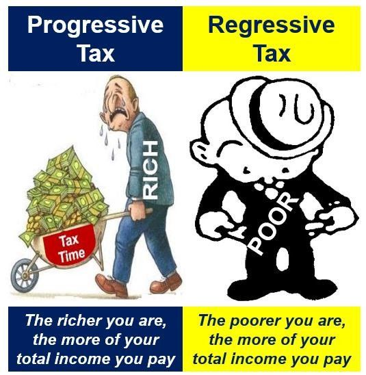 What is Regressive Tax? Definition and Meaning