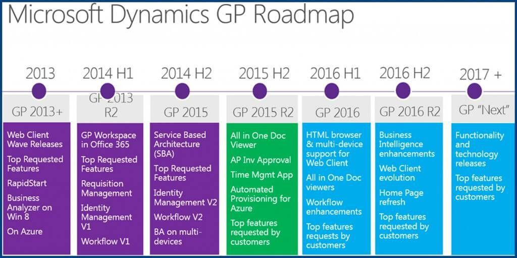 Dynamics GP 2016 Readiness Guide for consultants