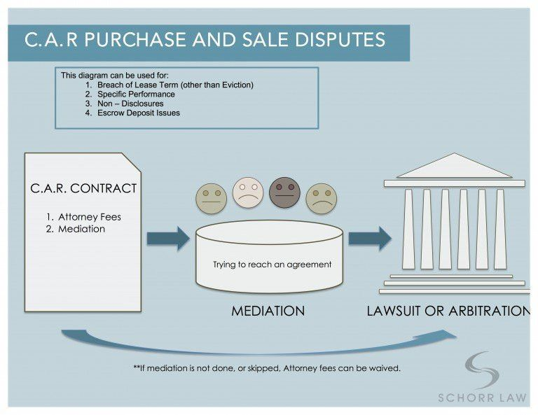 C.A.R Purchase and Sale Dispute Resolution - Schorr Law