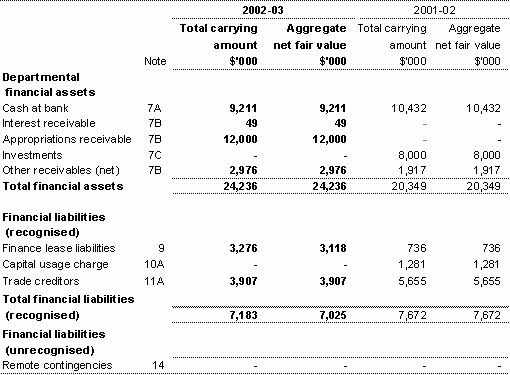 Part 4: Financial Statements – Treasury.gov.au