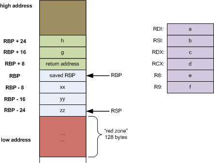 Stack frame layout on x86-64 - Eli Bendersky's website