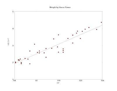 WINKS Statistics Software - Pearson's Correlation Tutorial
