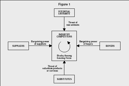 Porter's 5-Forces Model - strategy, examples, advantages, school ...