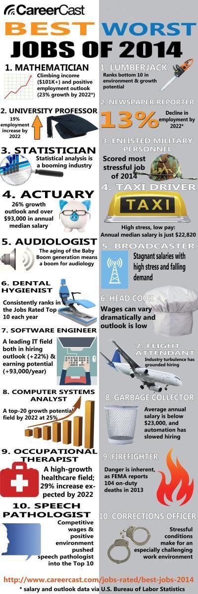 The Worst Jobs of 2014 - CareerCast.com