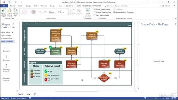 Visualize KPIs in a swimlane diagram