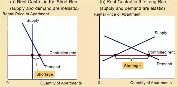 ☆ What is the importance of price elasticity of supply? - Quora
