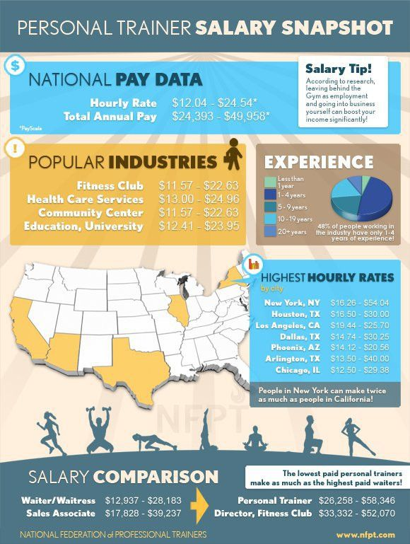 Career Infographic – Personal Trainer Salary Snapshot | • Revuwire