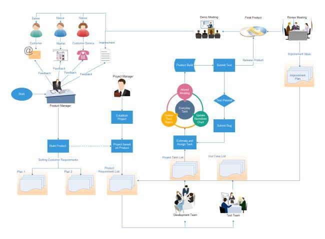 Project Management Flowchart | Free Project Management Flowchart ...