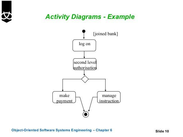 6. activity diagrams