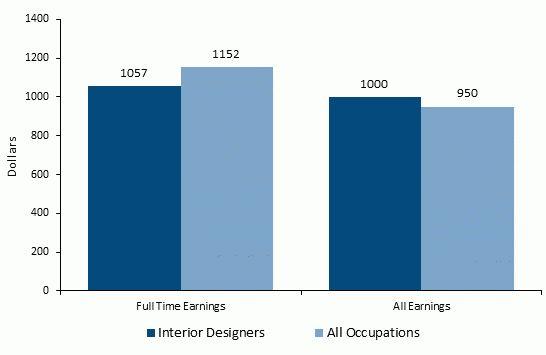 How to Become an Interior Designer - Career Salaries, Job Stats ...