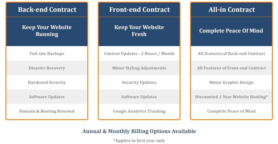 Website Maintenance - Netiket IT Solutions