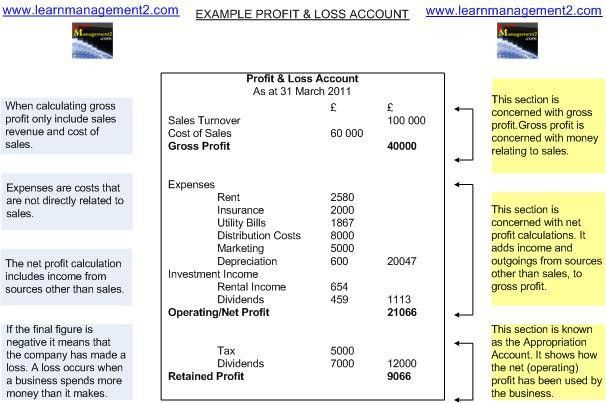 Profit and Loss Accounts