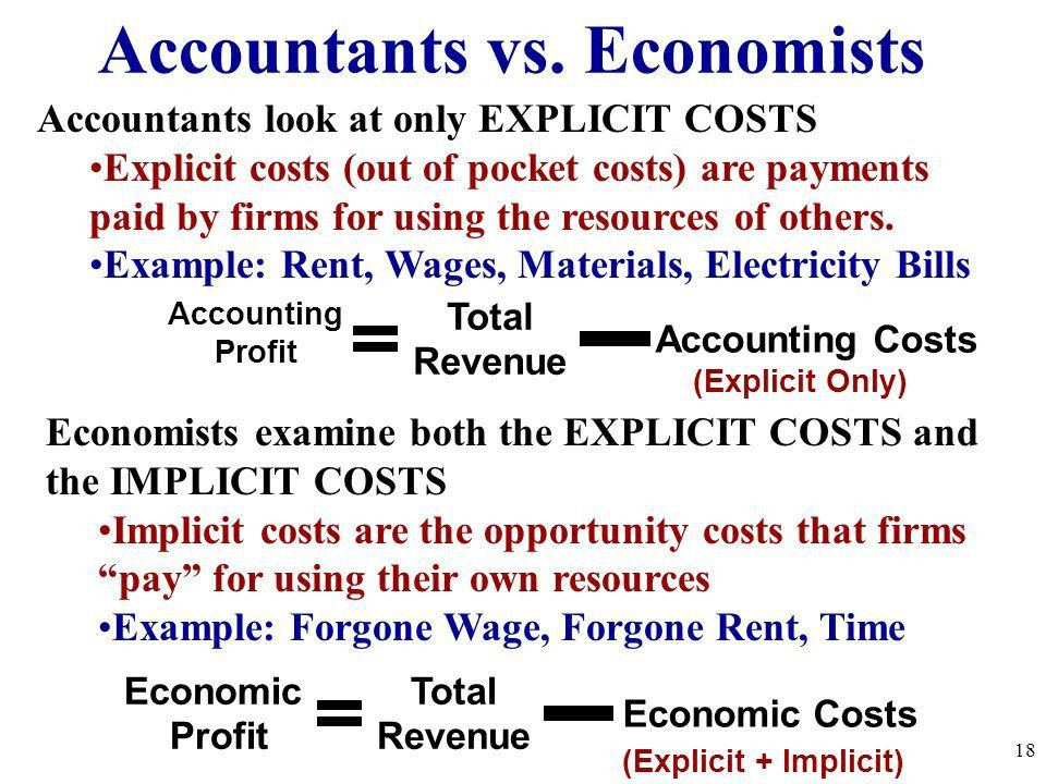 Unit 3: Costs of Production and Perfect Competition ppt download