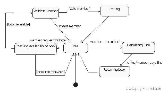 State Diagram for Library Management System | Programming Examples