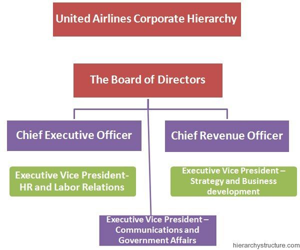 United-Airlines-Corporate-Hierarchy.jpg