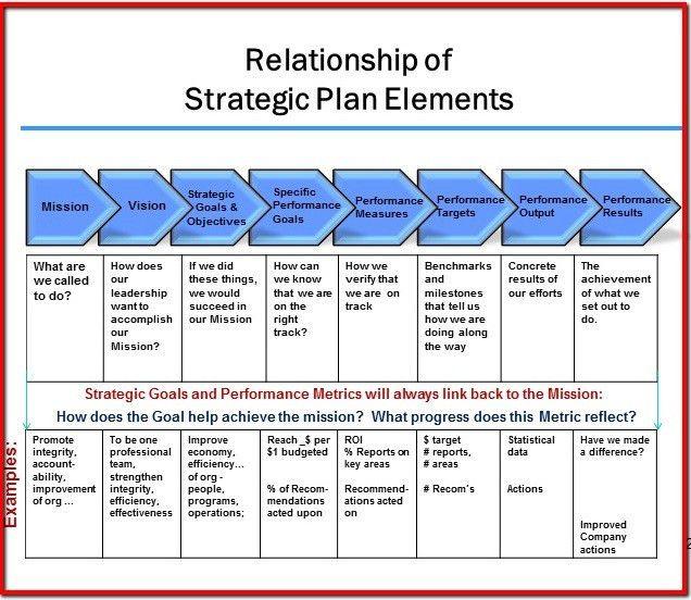 Strategic Plan Example. Strategic Plan Alignment (2) Strategic ...