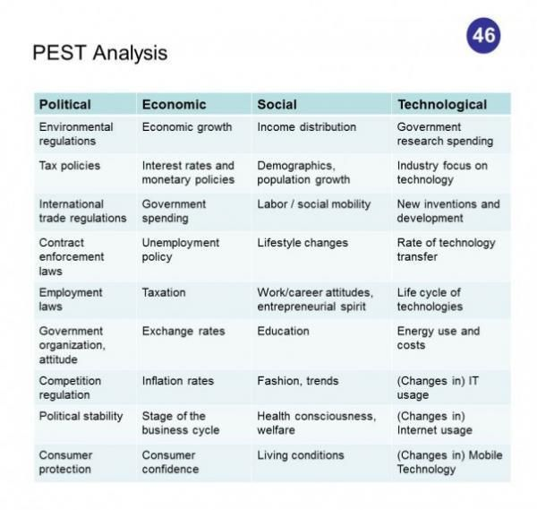 27 Best Analysis (PEST/SWOT) Images On Pinterest | Pestel Analysis .