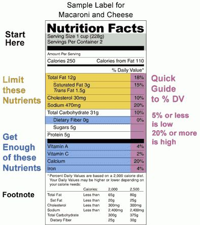 Labeling & Nutrition > <i>Trans</i> Fat Now Listed With Saturated ...