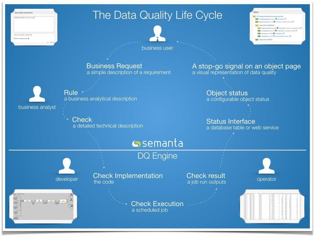 Data Quality — Alteryx & SEMANTA