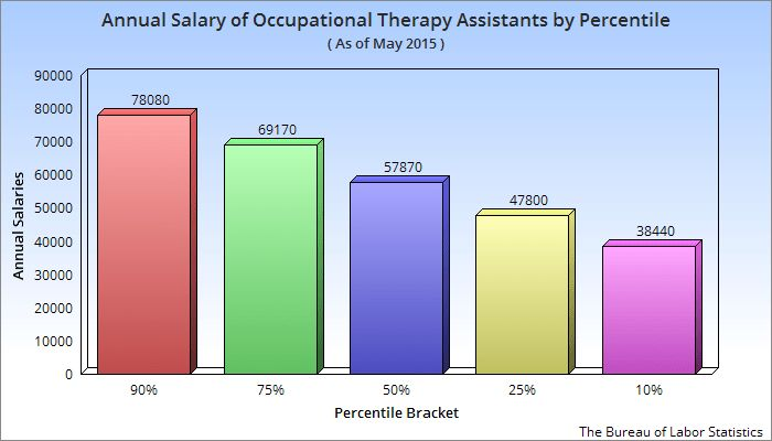 Salary of an Occupational Therapy Assistant in the USA - OTA ...