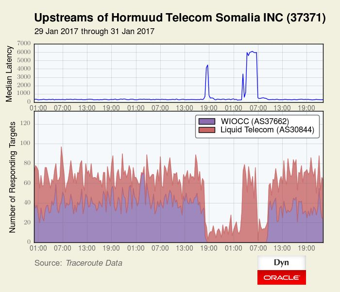 Telecom Heroics In Somalia   Dyn Blog