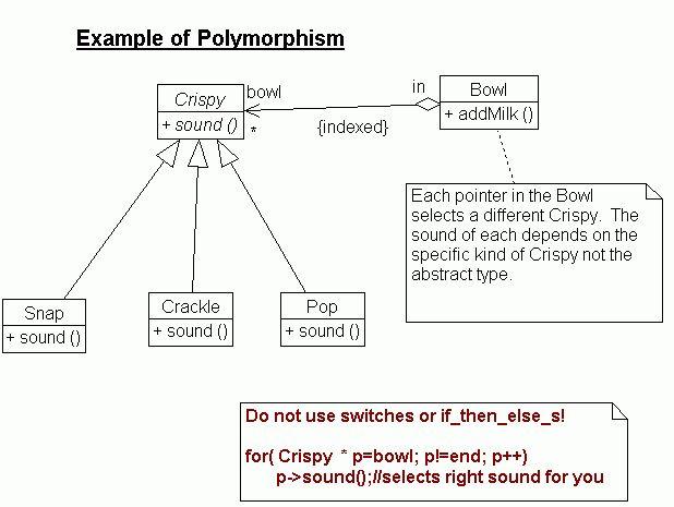 CS202: Polymorphism