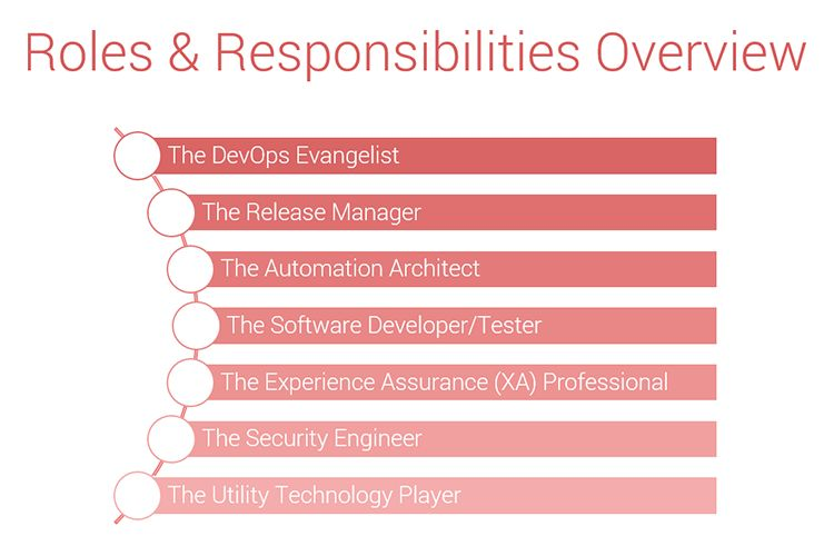 How to Implement DevOps Team Structure and Responsibilities
