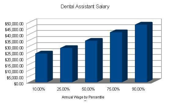 Dental Assistant Salary | Dental Assistant Today