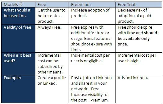 When To Choose Free As A Business Model - MediaNama